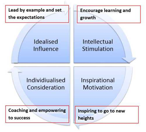 transformational-leadership (1)